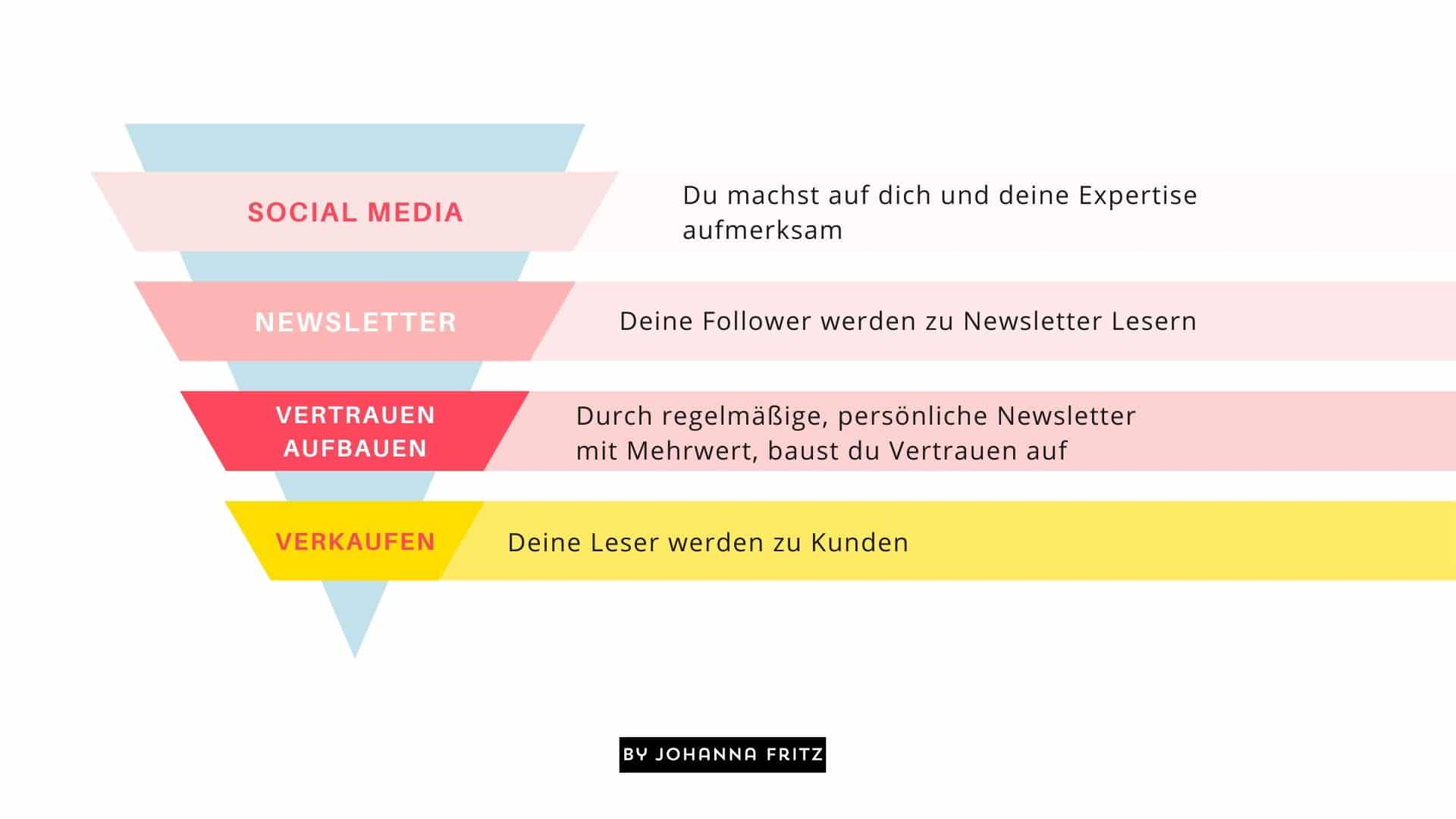 So sieht die Reise deiner Kunden aus - Customerjourney - Online Business - Vom Follower zum zahlenden Kunden - Johanna Fritz