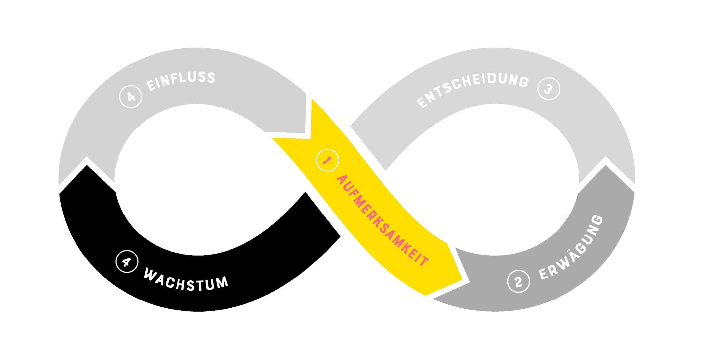 Customer Journey Phase 1: Awareness / Aufmerksamkeit generieren - By Johanna Fritz