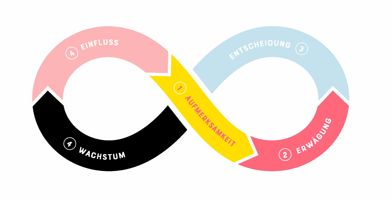 Die 5 Stufen der Customer Journey /Kundenreise erklärt by Johanna Fritz
