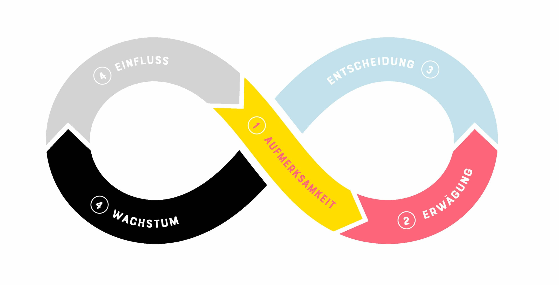 Kundenreise / Customer Journey: Entscheidungs Phase / Descision Phase